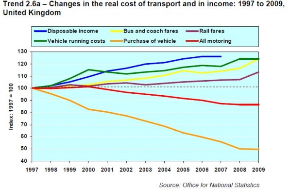 Transport costs_1
